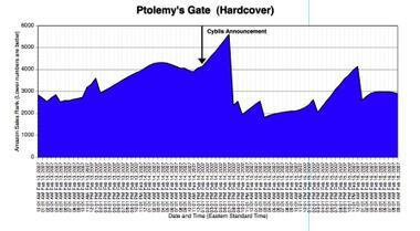 Ptolemy_hard_amazon_chart_1